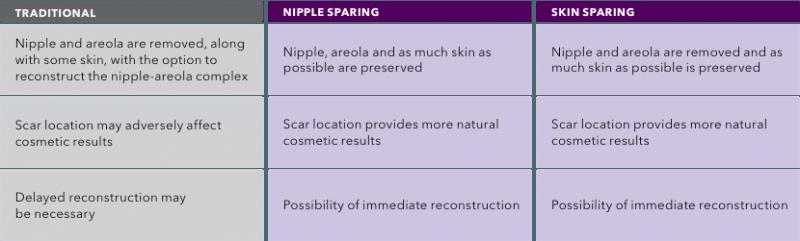 Hidden Scar Mastectomy Technique Chart